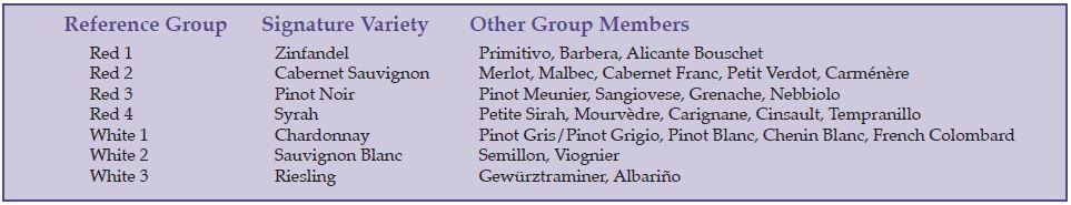 Varietal Winemaking The Beverage People